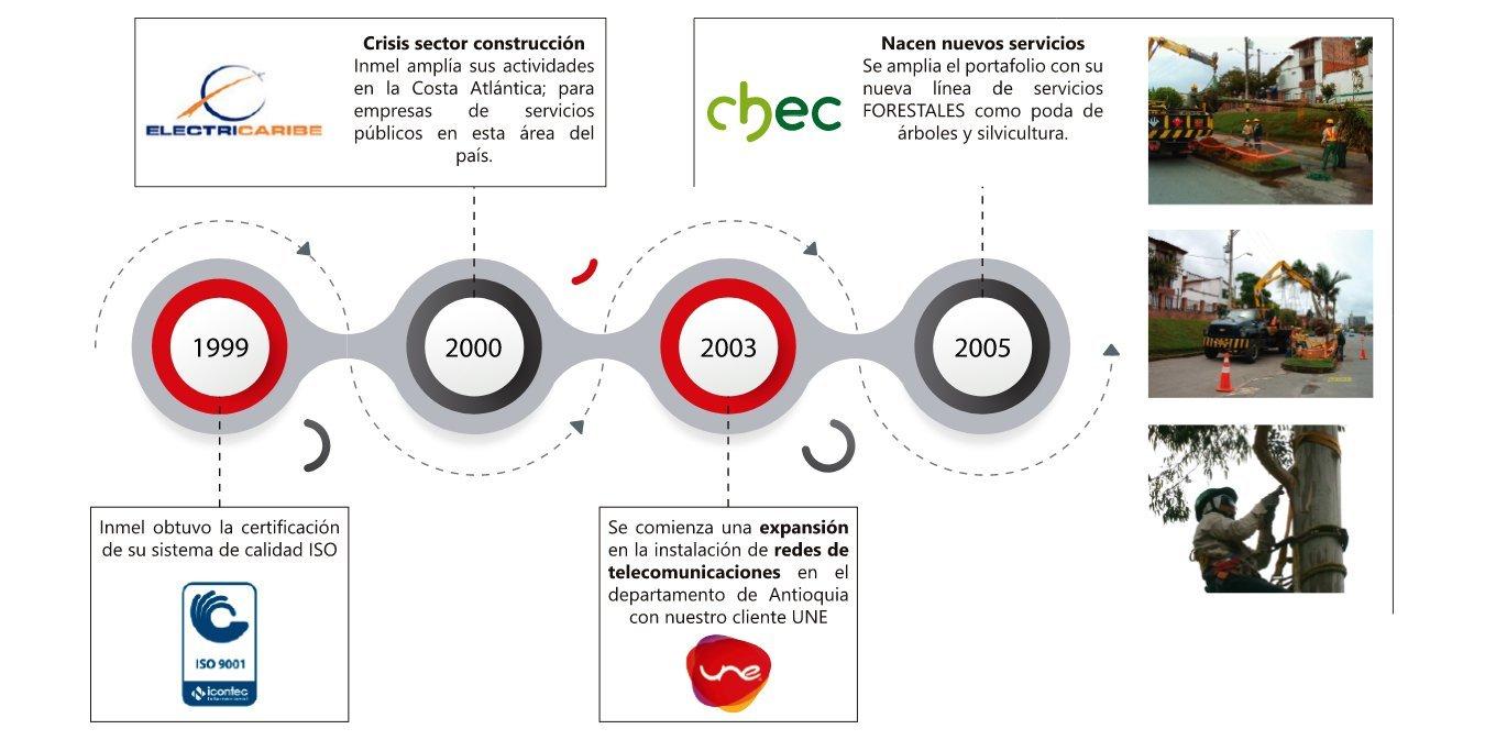 linea-de-tiempo-1999-2005