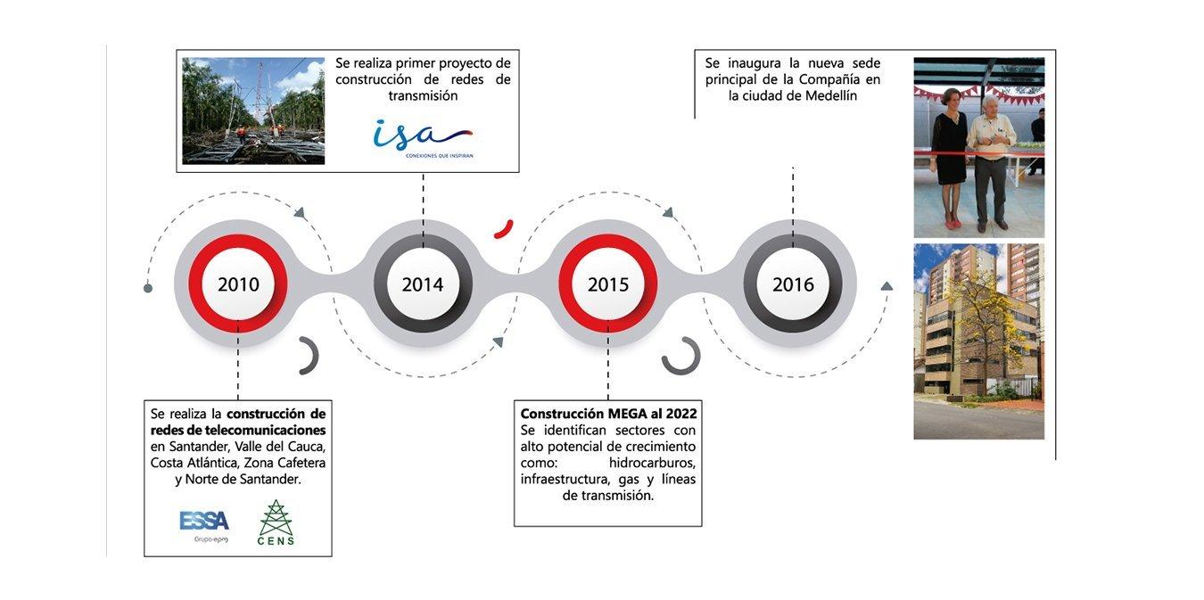 linea-de-tiempo-2010-2016