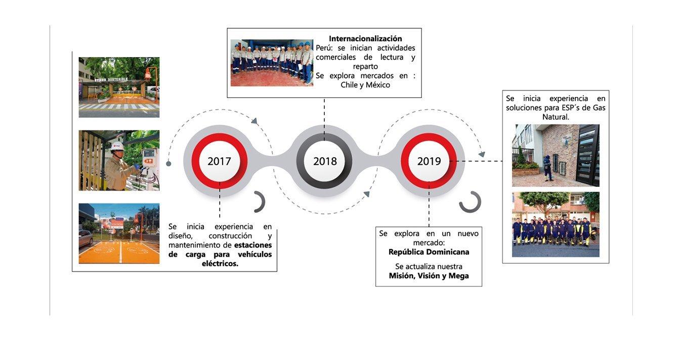 linea-de-tiempo-2017-2019